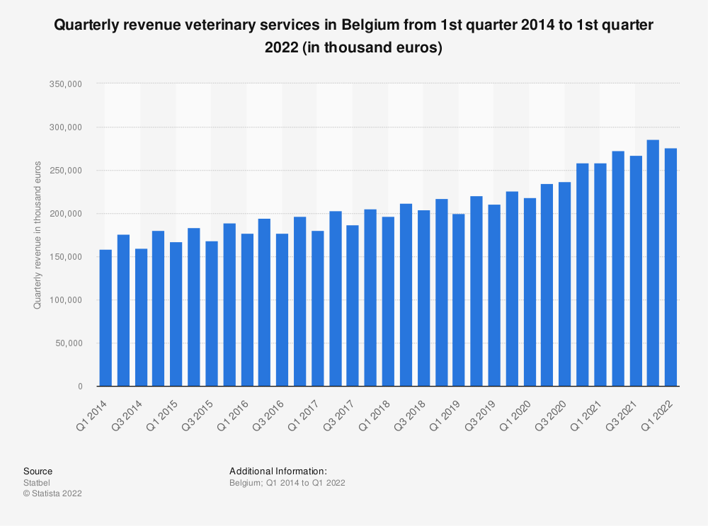 Statistic: Quarterly revenue veterinary services in Belgium from 1st quarter 2014 to 1st quarter 2019 (in thousand euros)* | Statista