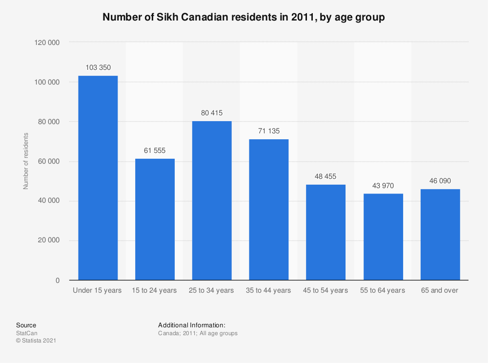 Statistic: Number of Sikh Canadian residents in 2011, by age group | Statista