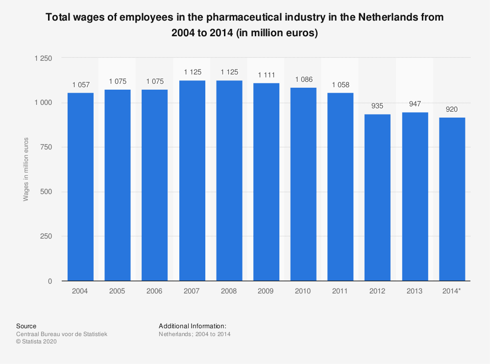 Statistic: Total wages of employees in the pharmaceutical industry in the Netherlands from 2004 to 2014 (in million euros) | Statista