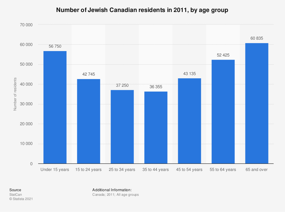 Statistic: Number of Jewish Canadian residents in 2011, by age group | Statista