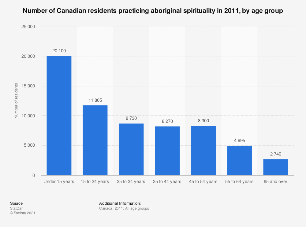Statistic: Number of Canadian residents practicing aboriginal spirituality in 2011, by age group | Statista