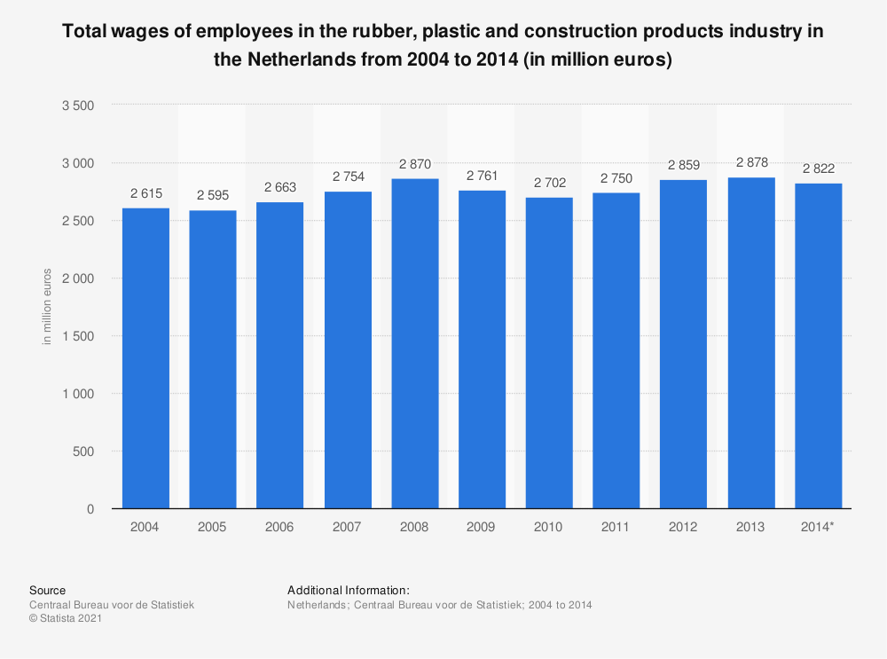 Statistic: Total wages of employees in the rubber, plastic and construction products industry in the Netherlands from 2004 to 2014 (in million euros) | Statista