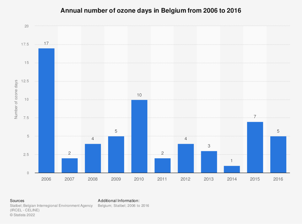 Statistic: Annual number of ozone days in Belgium from 2006 to 2016 | Statista