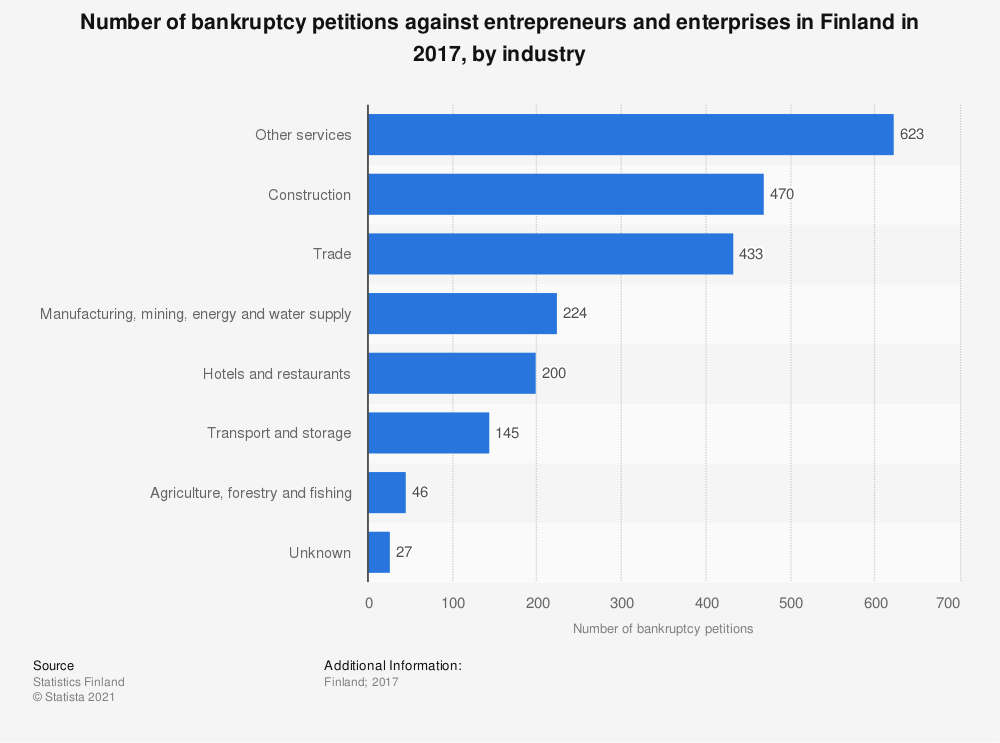 Statistic: Number of bankruptcy petitions against entrepreneurs and enterprises in Finland in 2017, by industry | Statista