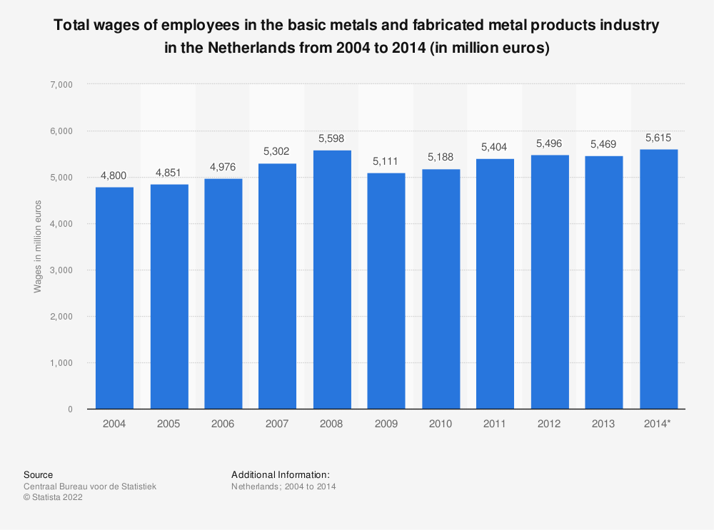 Statistic: Total wages of employees in the basic metals and fabricated metal products industry in the Netherlands from 2004 to 2014 (in million euros) | Statista