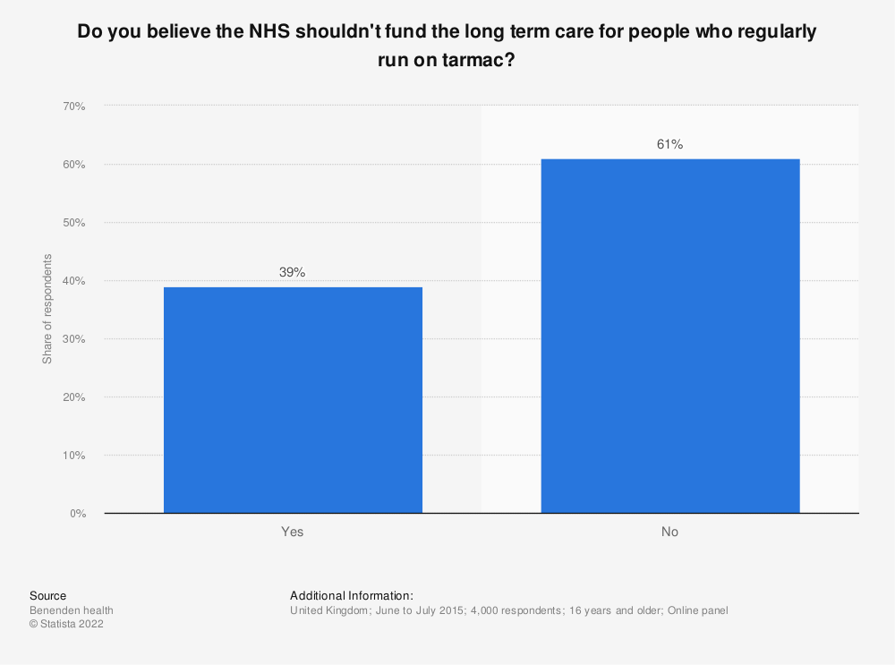 Statistic: Do you believe the NHS shouldn't fund the long term care for people who regularly run on tarmac? | Statista