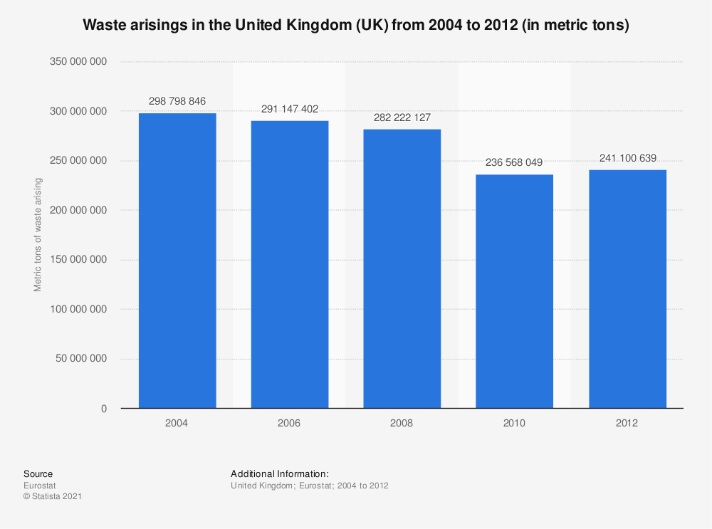 Statistic: Waste arisings in the United Kingdom (UK) from 2004 to 2012 (in metric tons) | Statista