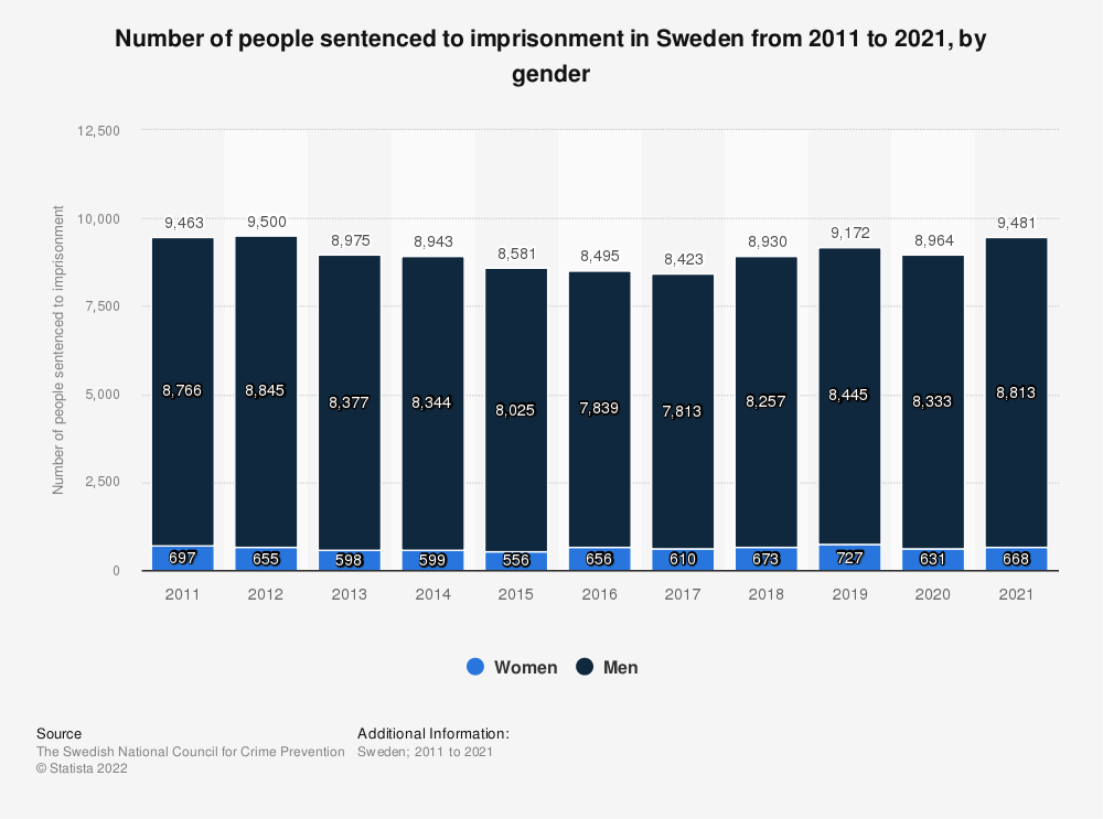 Statistic: Number of persons sentenced to imprisonment in Sweden from 2007 to 2017, by gender | Statista