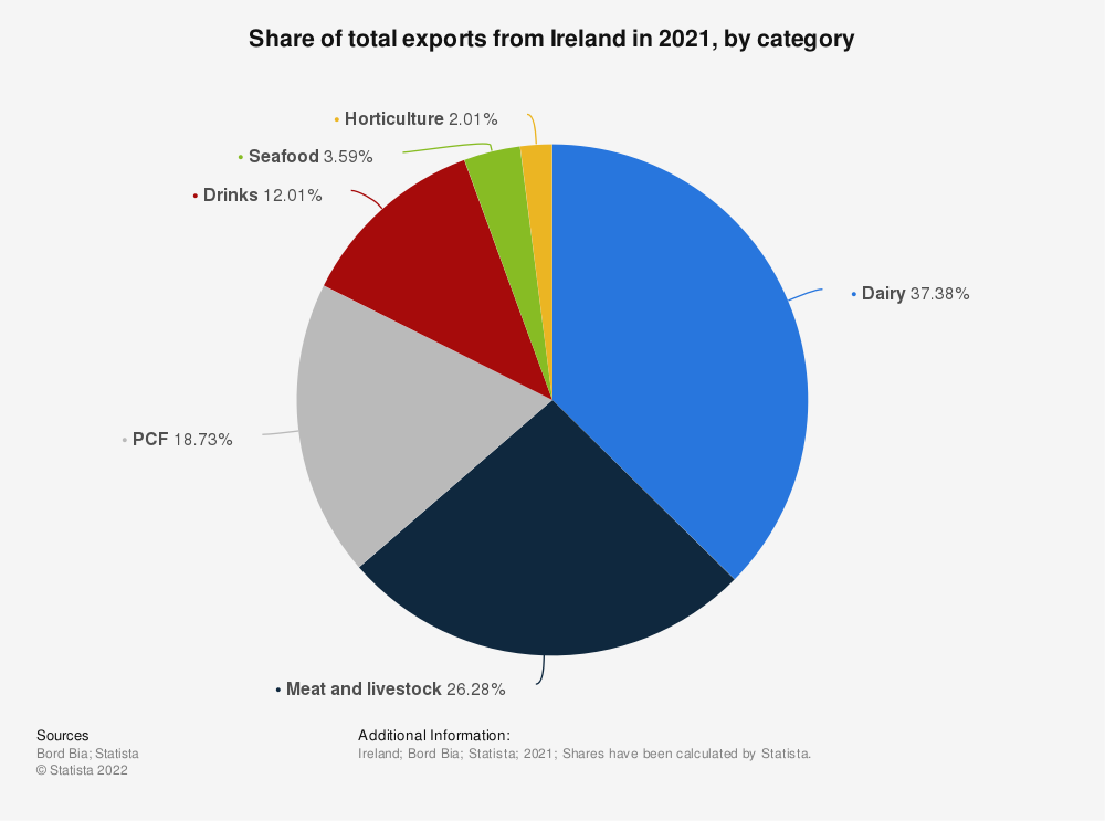Statistic: Share of total exports from Ireland in 2018, by category | Statista