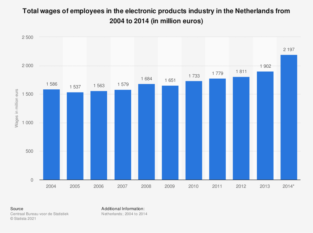Statistic: Total wages of employees in the electronic products industry in the Netherlands from 2004 to 2014 (in million euros) | Statista