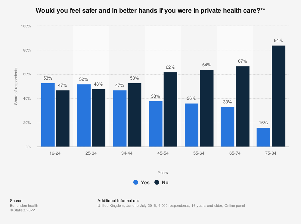 Statistic: Would you feel safer and in better hands if you were in private health care?** | Statista