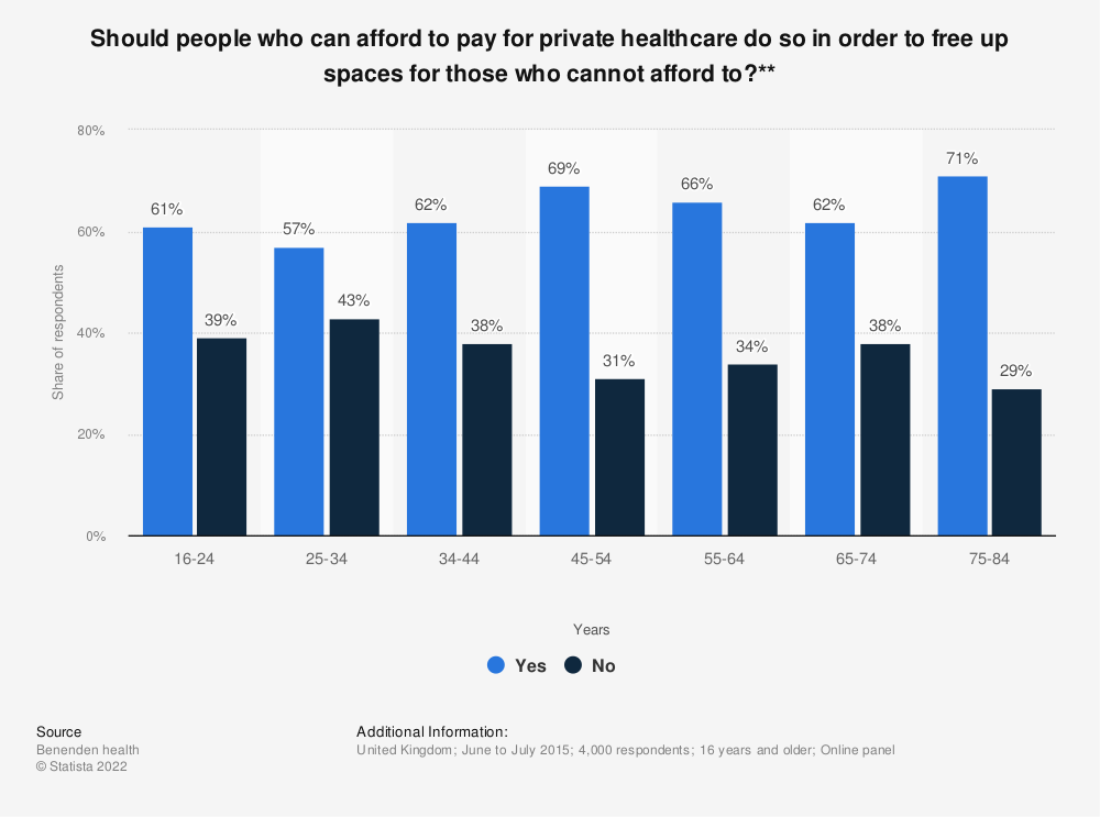 Statistic: Should people who can afford to pay for private healthcare do so in order to free up spaces for those who cannot afford to?** | Statista