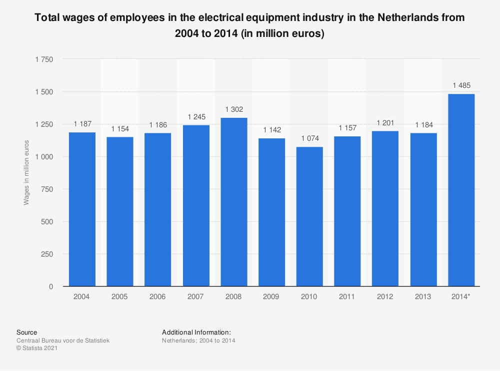 Statistic: Total wages of employees in the electrical equipment industry in the Netherlands from 2004 to 2014 (in million euros) | Statista