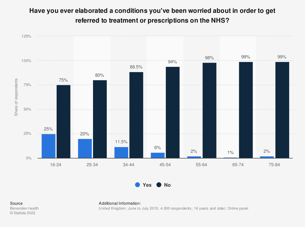 Statistic: Have you ever elaborated a conditions you've been worried about in order to get referred to treatment or prescriptions on the NHS?   Statista