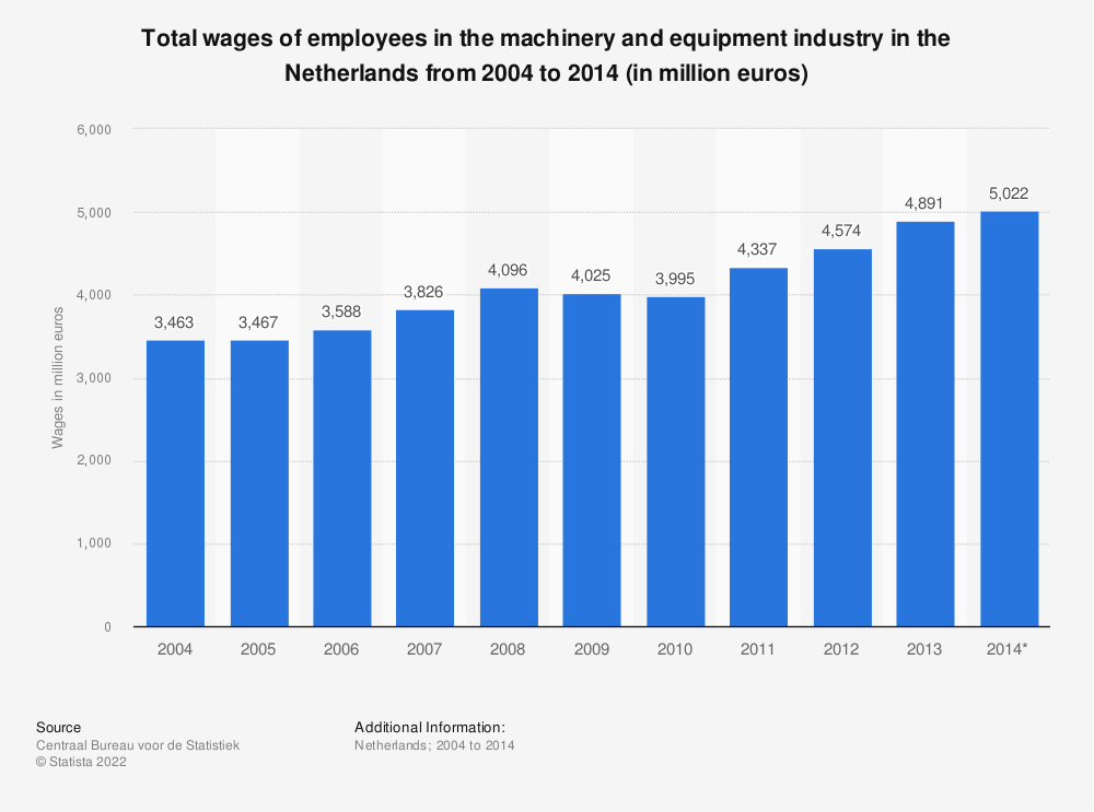 Statistic: Total wages of employees in the machinery and equipment industry in the Netherlands from 2004 to 2014 (in million euros) | Statista