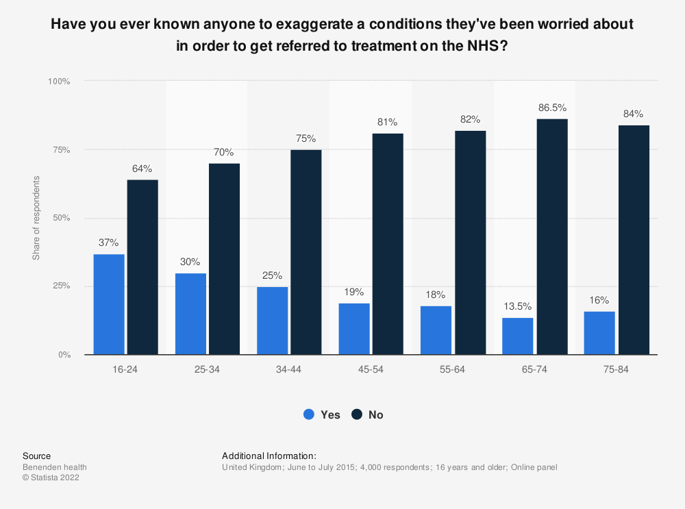 Statistic: Have you ever known anyone to exaggerate a conditions they've been worried about in order to get referred to treatment on the NHS? | Statista