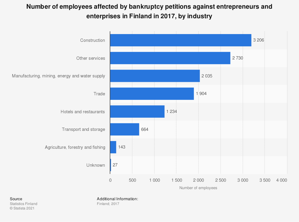 Statistic: Number of employees affected by bankruptcy petitions against entrepreneurs and enterprises in Finland in 2017, by industry | Statista