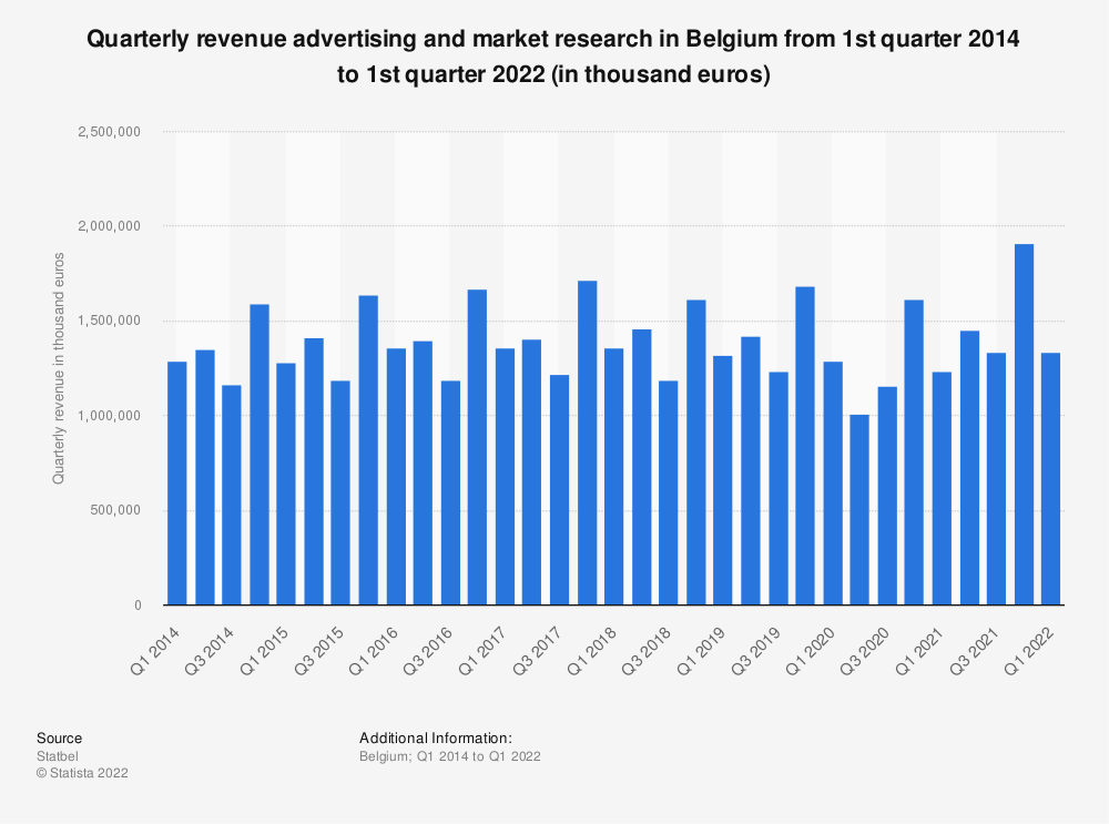 Statistic: Quarterly revenue advertising and market research in Belgium from 1st quarter 2014 to 4th quarter 2017 (in thousand euros)* | Statista