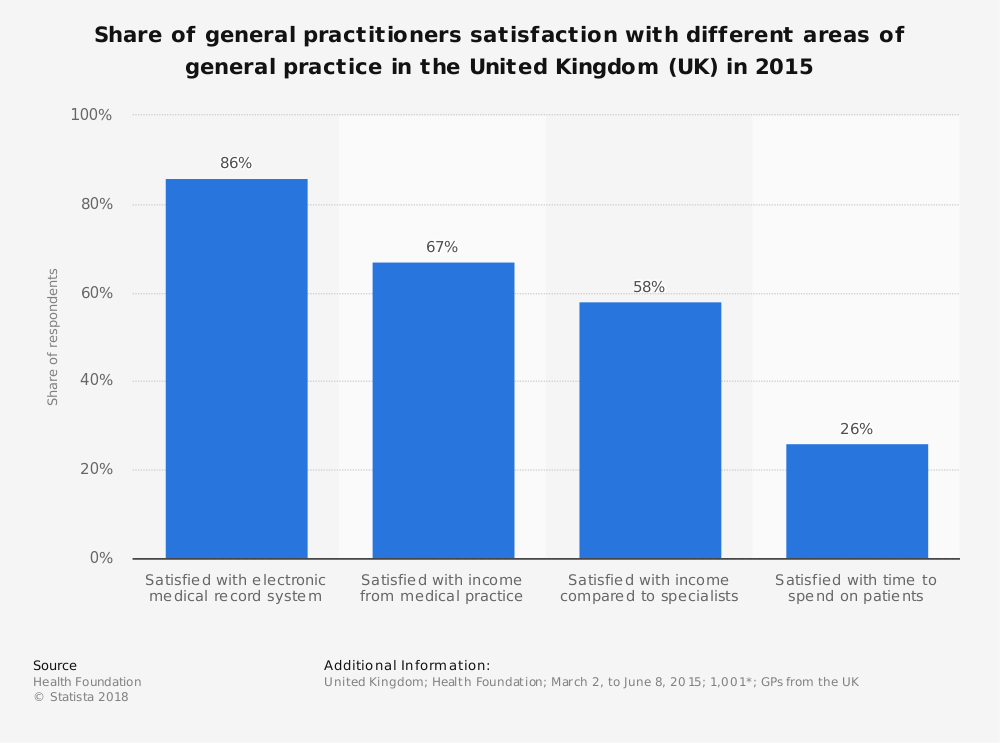 Statistic: Share of general practitioners satisfaction with different areas of general practice in the United Kingdom (UK) in 2015 | Statista