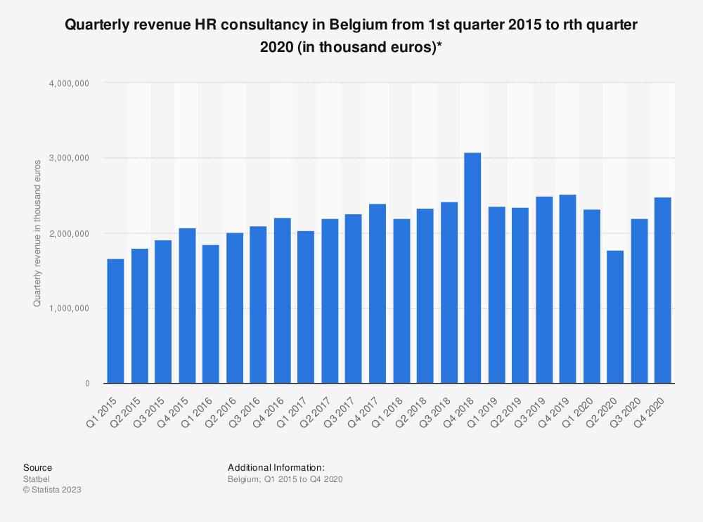 Statistic: Quarterly revenue HR consultancy in Belgium from 1st quarter 2015 to 3d quarter 2019 (in thousand euros)* | Statista