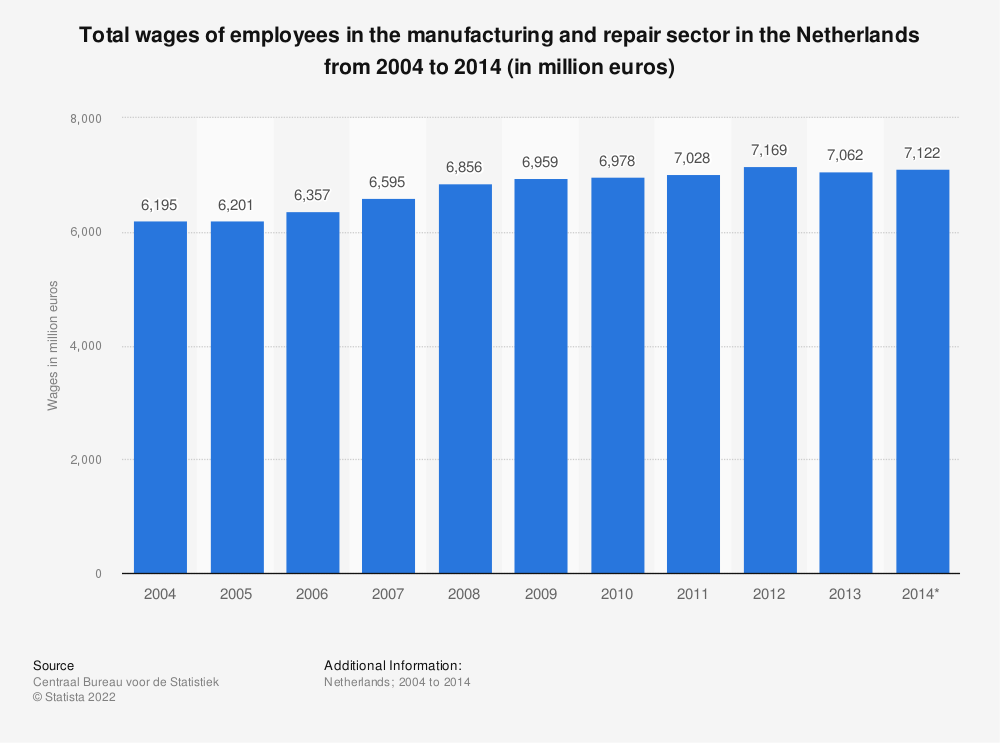 Statistic: Total wages of employees in the manufacturing and repair sector in the Netherlands from 2004 to 2014 (in million euros) | Statista