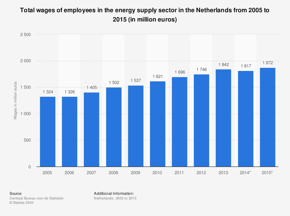 Statistic: Total wages of employees in the energy supply sector in the Netherlands from 2005 to 2015 (in million euros) | Statista