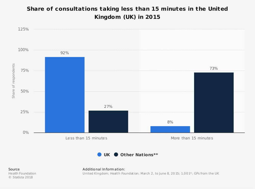 Statistic: Share of consultations taking less than 15 minutes in the United Kingdom (UK) in 2015 | Statista
