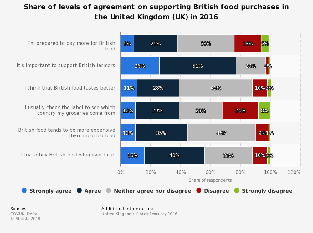 Statistic: Share of levels of agreement on supporting British food purchases in the United Kingdom (UK) in 2016 | Statista