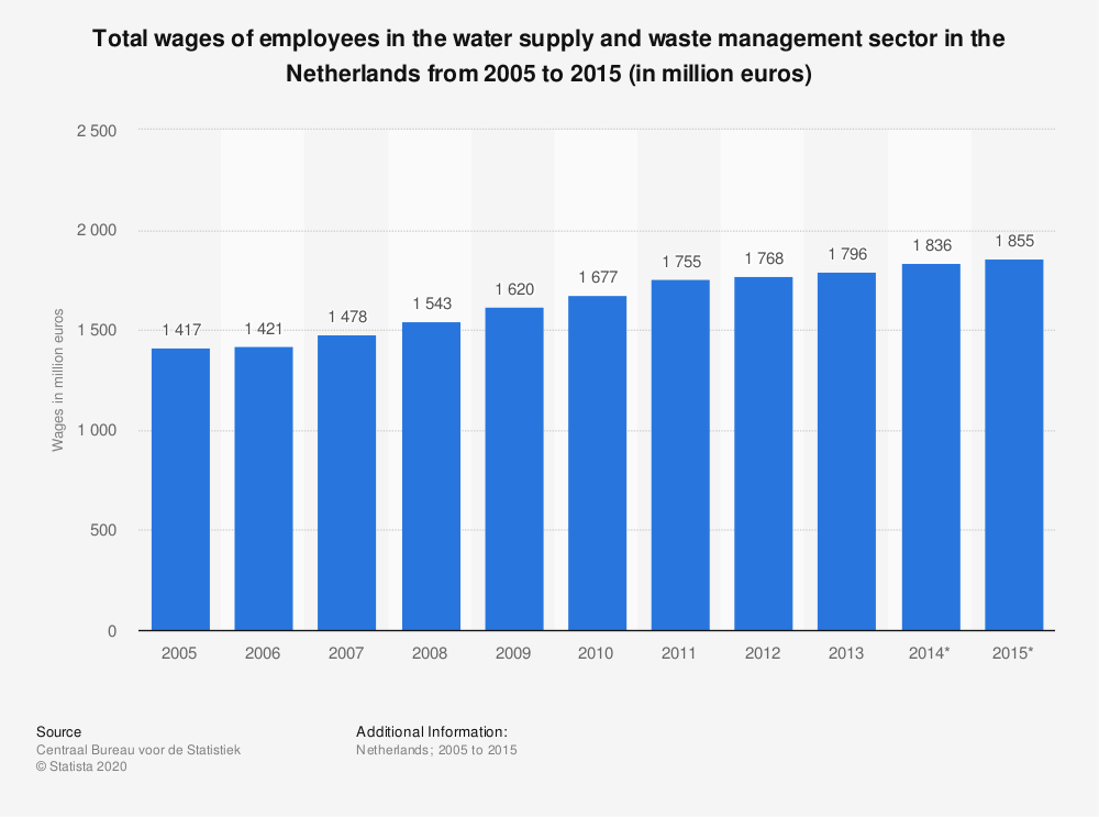 Statistic: Total wages of employees in the water supply and waste management sector in the Netherlands from 2005 to 2015 (in million euros) | Statista