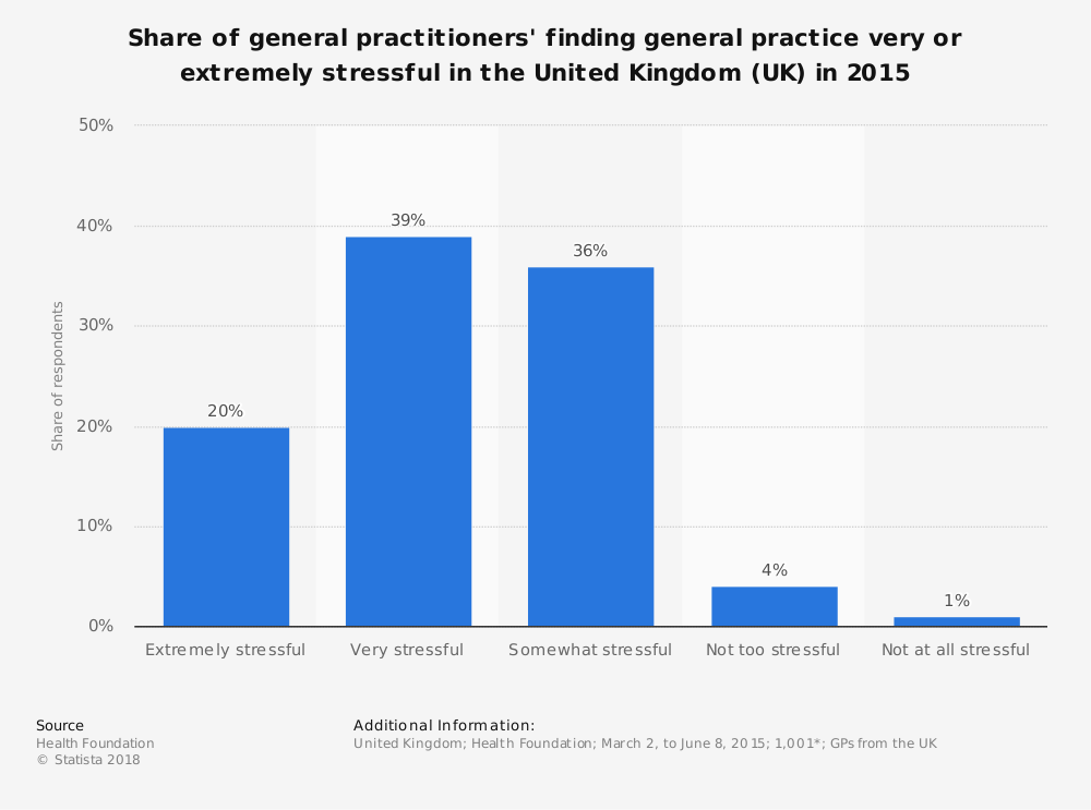 Statistic: Share of general practitioners' finding general practice very or extremely stressful in the United Kingdom (UK) in 2015 | Statista