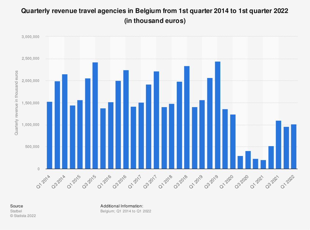 Statistic: Quarterly revenue travel agencies in Belgium from 1st quarter 2014 to 2nd quarter 2020 (in thousand euros)* | Statista