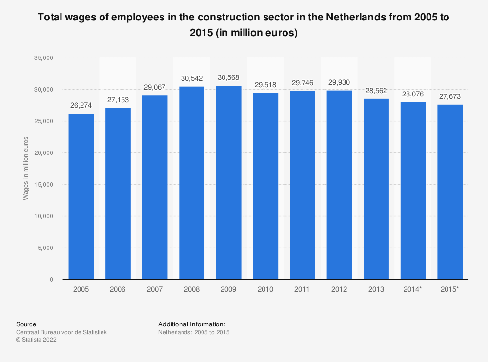 Statistic: Total wages of employees in the construction sector in the Netherlands from 2005 to 2015 (in million euros) | Statista