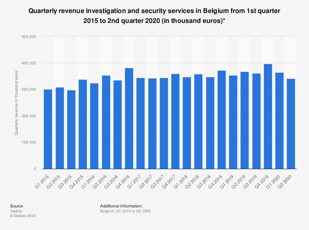 Statistic: Quarterly revenue investigation and security services in Belgium from 1st quarter 2015 to 3rd quarter 2018 (in thousand euros)*   Statista