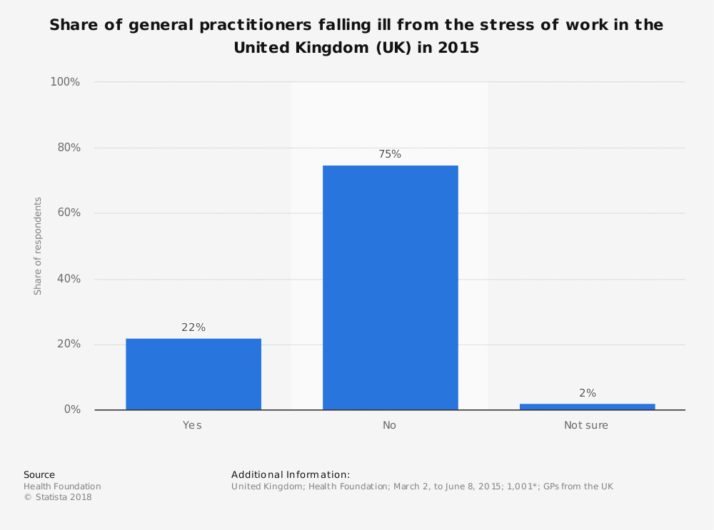 Statistic: Share of general practitioners falling ill from the stress of work in the United Kingdom (UK) in 2015 | Statista