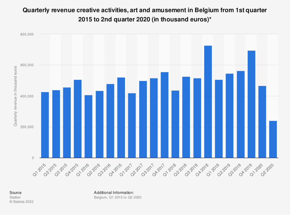 Statistic: Quarterly revenue creative activities, art and amusement in Belgium from 1st quarter 2015 to 1st quarter 2019 (in thousand euros)* | Statista