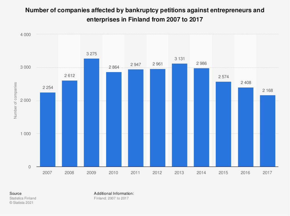 Statistic: Number of companies affected by bankruptcy petitions against entrepreneurs and enterprises in Finland from 2007 to 2017   Statista