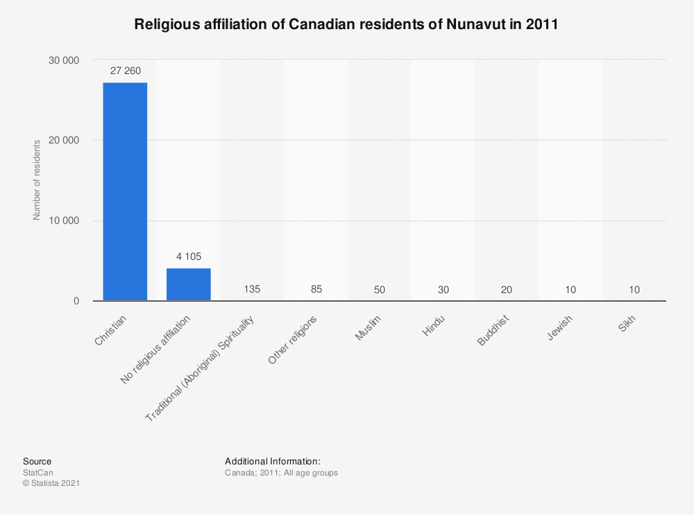 Statistic: Religious affiliation of Canadian residents of Nunavut in 2011 | Statista