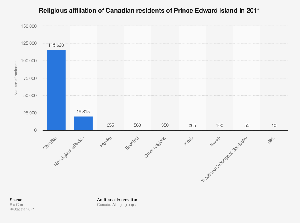 Statistic: Religious affiliation of Canadian residents of Prince Edward Island in 2011 | Statista