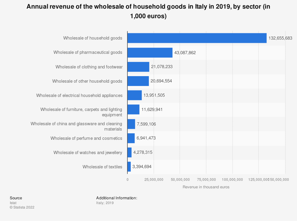 Statistic: Annual revenue of the wholesale of household goods in Italy in 2018, by sector (in 1,000 euros)   Statista