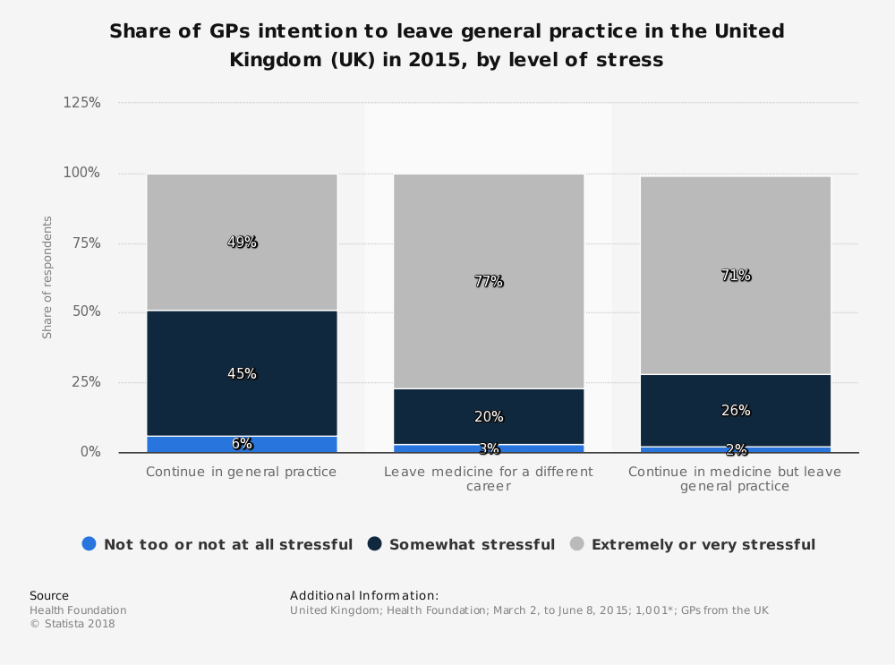 Statistic: Share of GPs intention to leave general practice in the United Kingdom (UK) in 2015, by level of stress | Statista