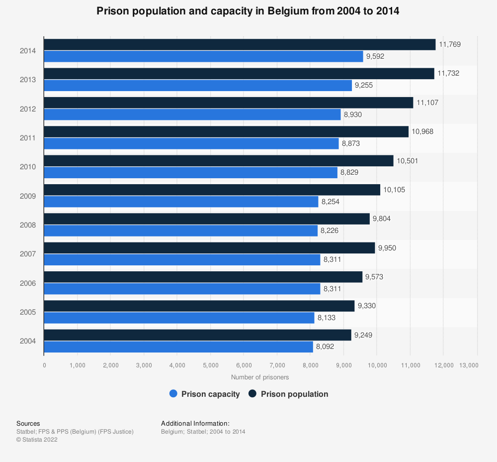 Statistic: Prison population and capacity in Belgium from 2004 to 2014 | Statista