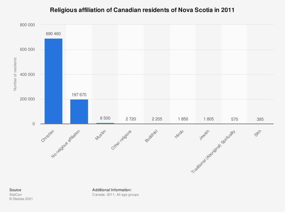 Statistic: Religious affiliation of Canadian residents of Nova Scotia in 2011 | Statista