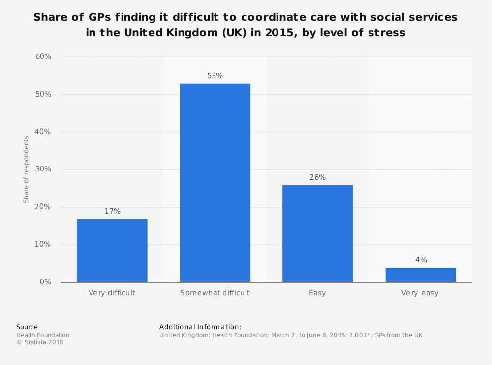 Statistic: Share of GPs finding it difficult to coordinate care with social services in the United Kingdom (UK) in 2015, by level of stress | Statista