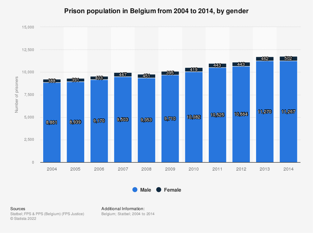 Statistic: Prison population in Belgium from 2004 to 2014, by gender | Statista