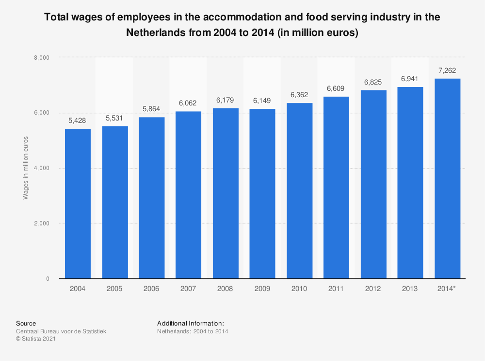 Statistic: Total wages of employees in the accommodation and food serving industry in the Netherlands from 2004 to 2014 (in million euros) | Statista