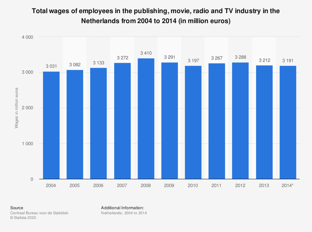 Statistic: Total wages of employees in the publishing, movie, radio and TV industry in the Netherlands from 2004 to 2014 (in million euros) | Statista