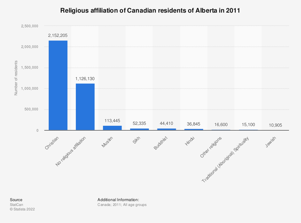 Statistic: Religious affiliation of Canadian residents of Alberta in 2011 | Statista