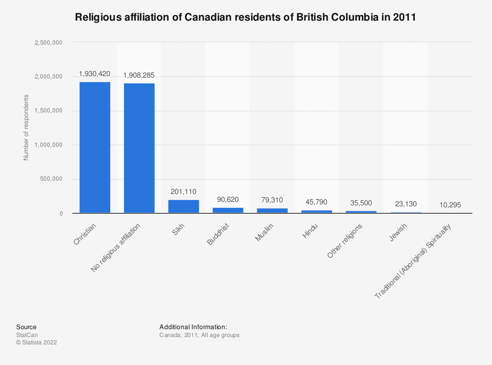 Statistic: Religious affiliation of Canadian residents of British Columbia in 2011 | Statista