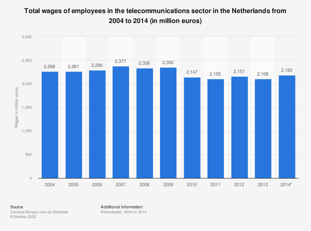 Statistic: Total wages of employees in the telecommunications sector in the Netherlands from 2004 to 2014 (in million euros) | Statista