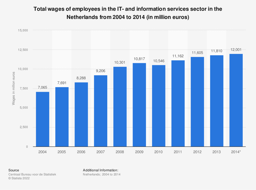 Statistic: Total wages of employees in the IT- and information services sector in the Netherlands from 2004 to 2014 (in million euros) | Statista
